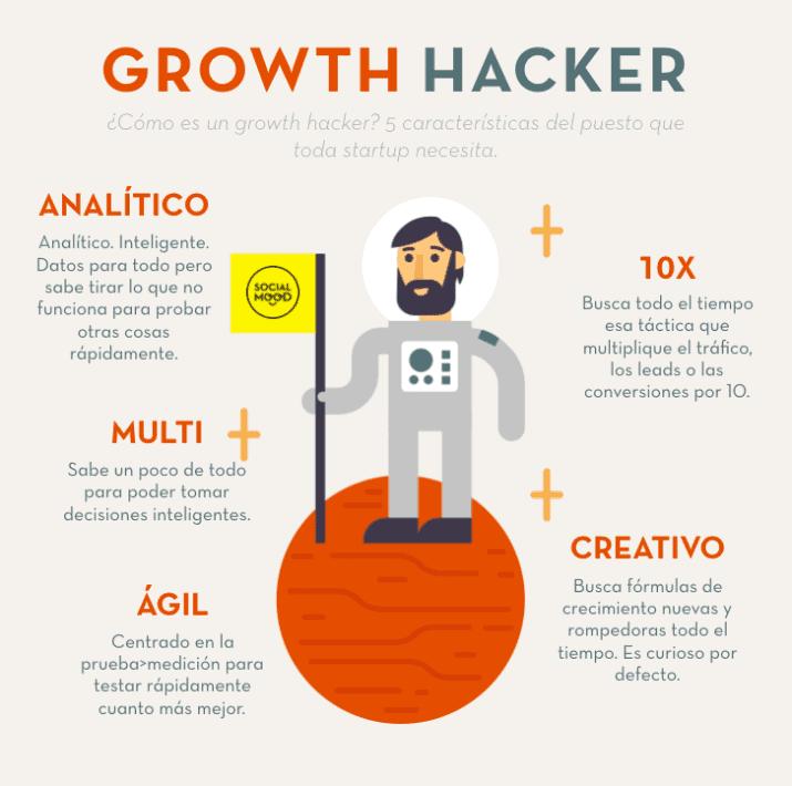 qué es growth hacking y cómo aplicarlo blog leasein