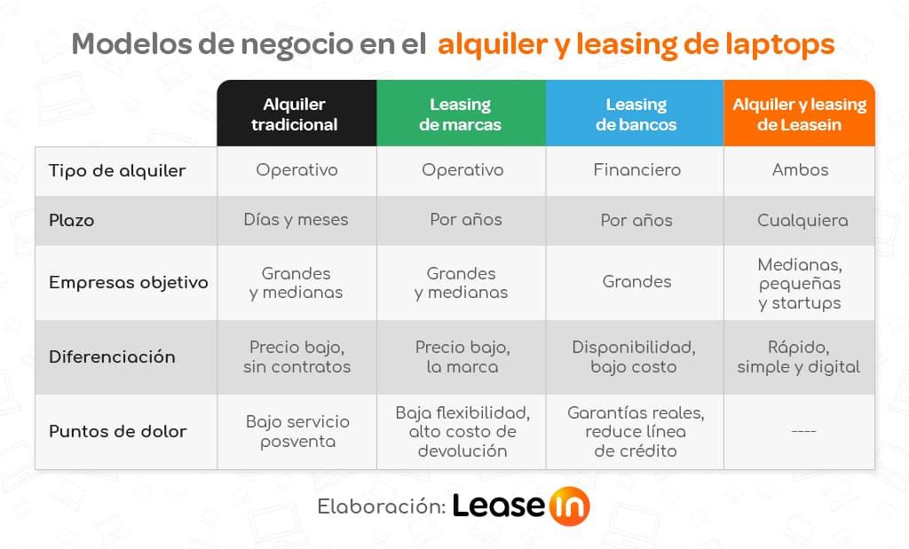estrategia éxito leasein BLOG LEASEIN