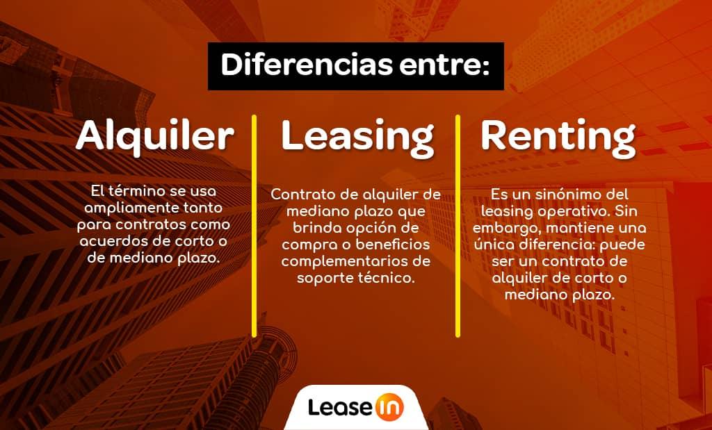 diferencias entre concepto de leasing alquiler y renting