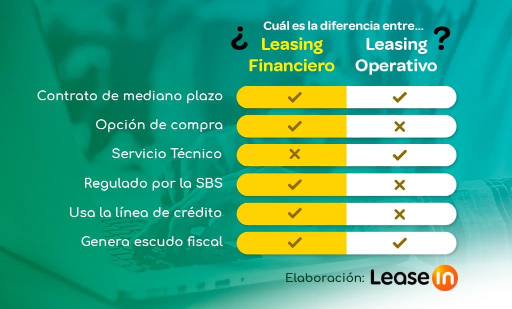 diferencia entre leasing financiero y leasing operativo BLOG LEASEIN