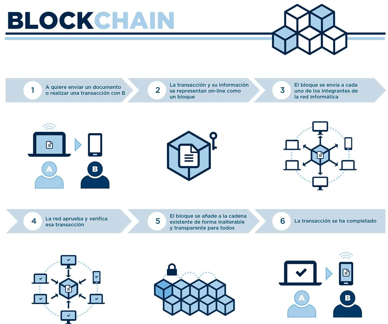 blockchain Aportes tecnológicos a la industria fintech Blog Leasein