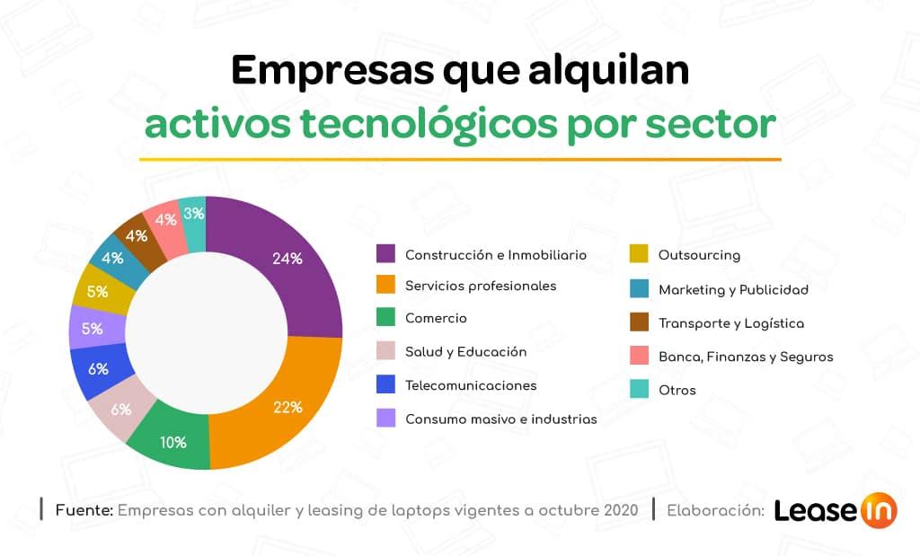 empresas que trabajan por proyectos Leasein Alquiler de laptops