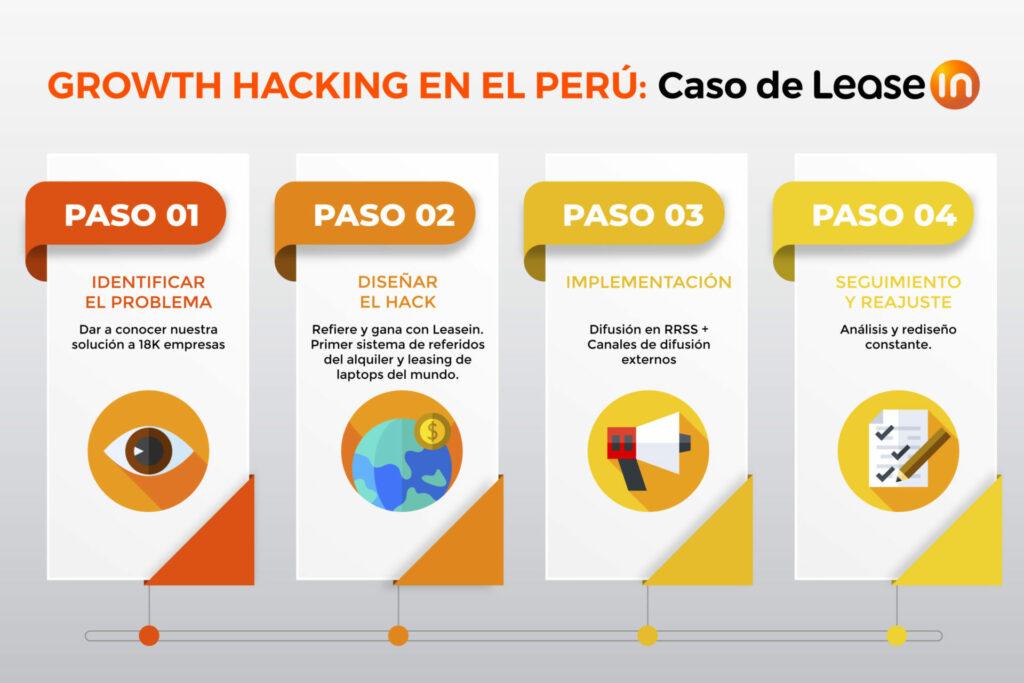 caso de leasein implementar una estrategia de growth hacking en el Perú
