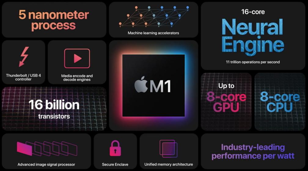 características del nuevo procesador m1 de apple
